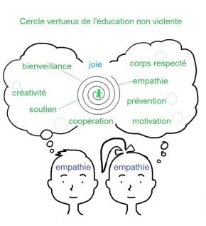 cercle-vertueux-educ-non-violente